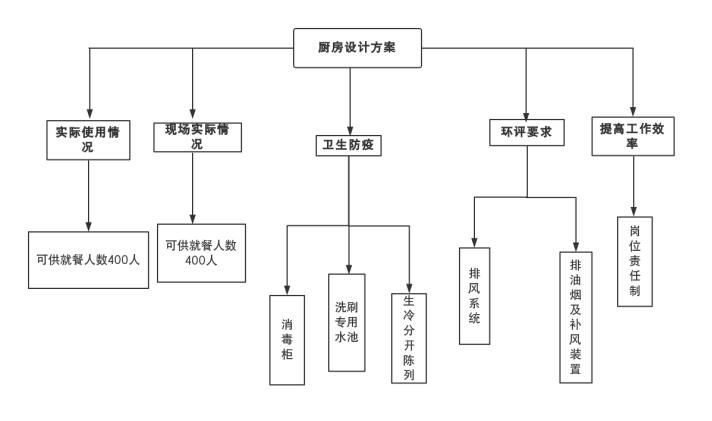 油网烟罩结构图
